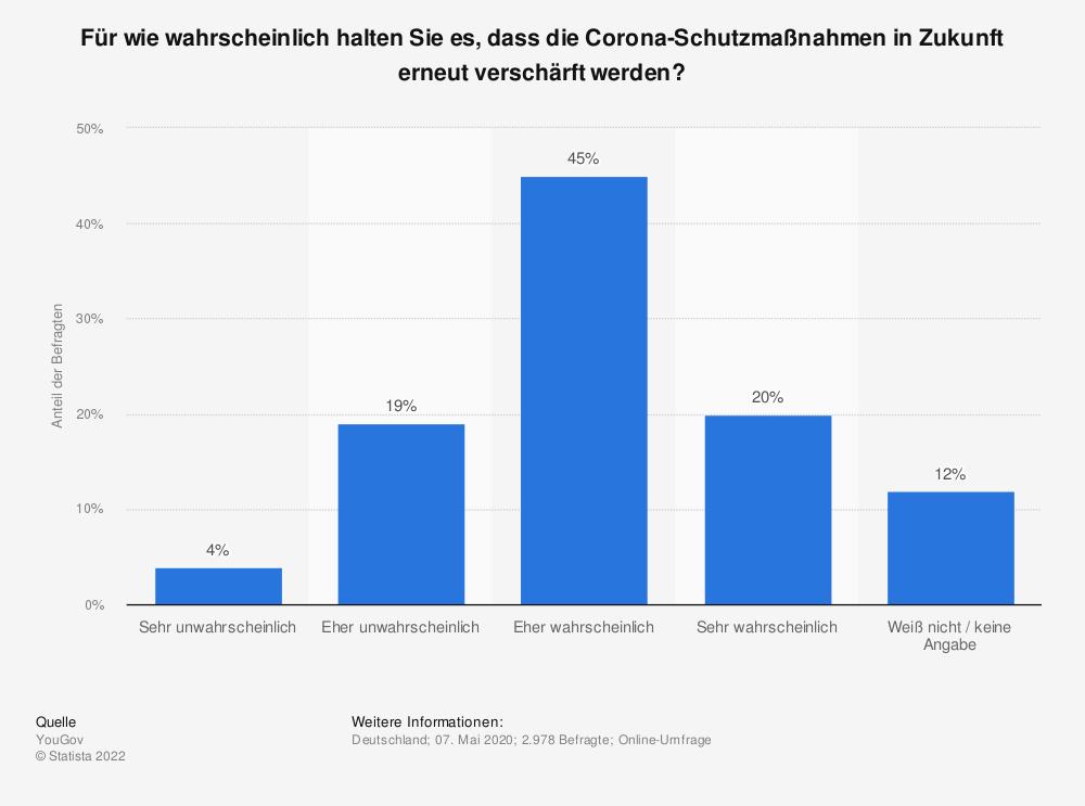 Statistik: Für wie wahrscheinlich halten Sie es, dass die Corona-Schutzmaßnahmen in Zukunft erneut verschärft werden? | Statista