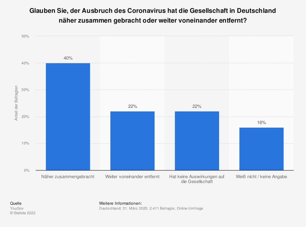 Statistik: Glauben Sie, der Ausbruch des Coronavirus hat die Gesellschaft in Deutschland näher zusammen gebracht oder weiter voneinander entfernt? | Statista