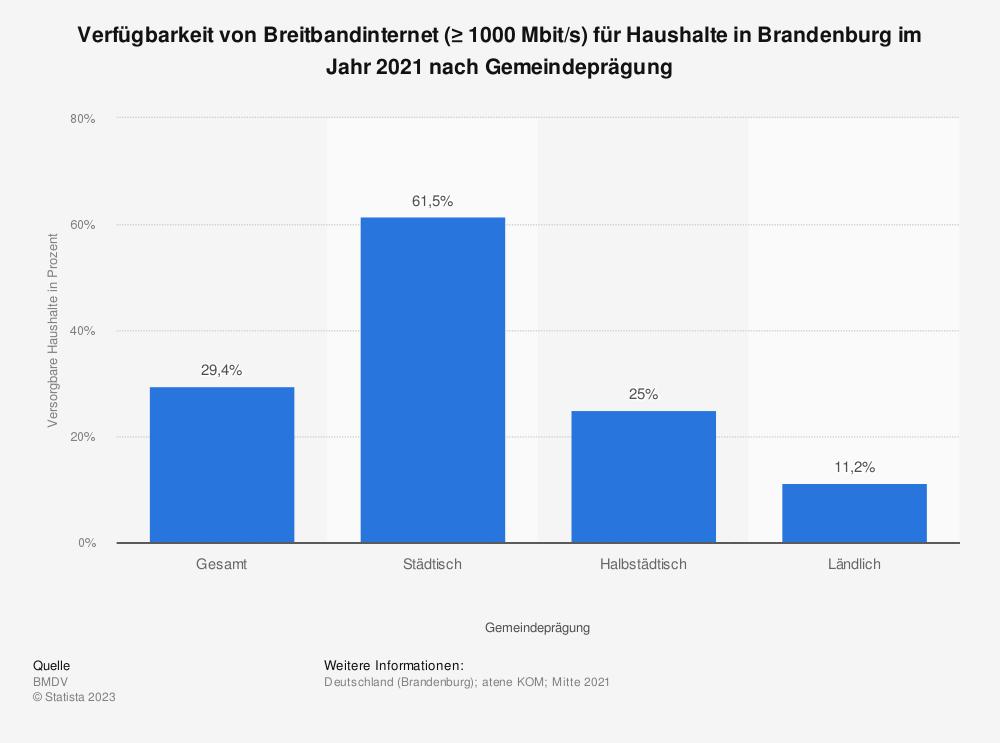 Statistik: Verfügbarkeit von Breitbandinternet (≥ 1000Mbit/s) für Haushalte in Brandenburg im Jahr 2020 nach Gemeindeprägung | Statista