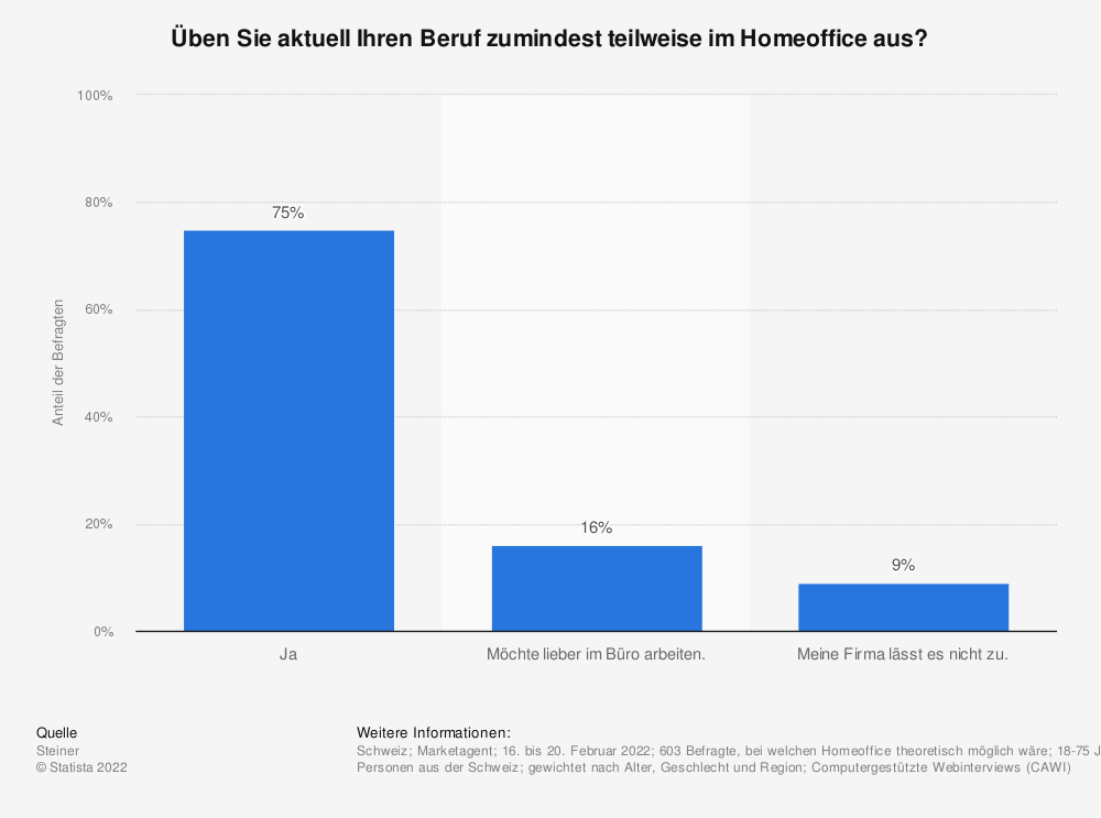 Statistik: Arbeiten Sie aufgrund der Corona-Krise aktuell im Homeoffice? | Statista