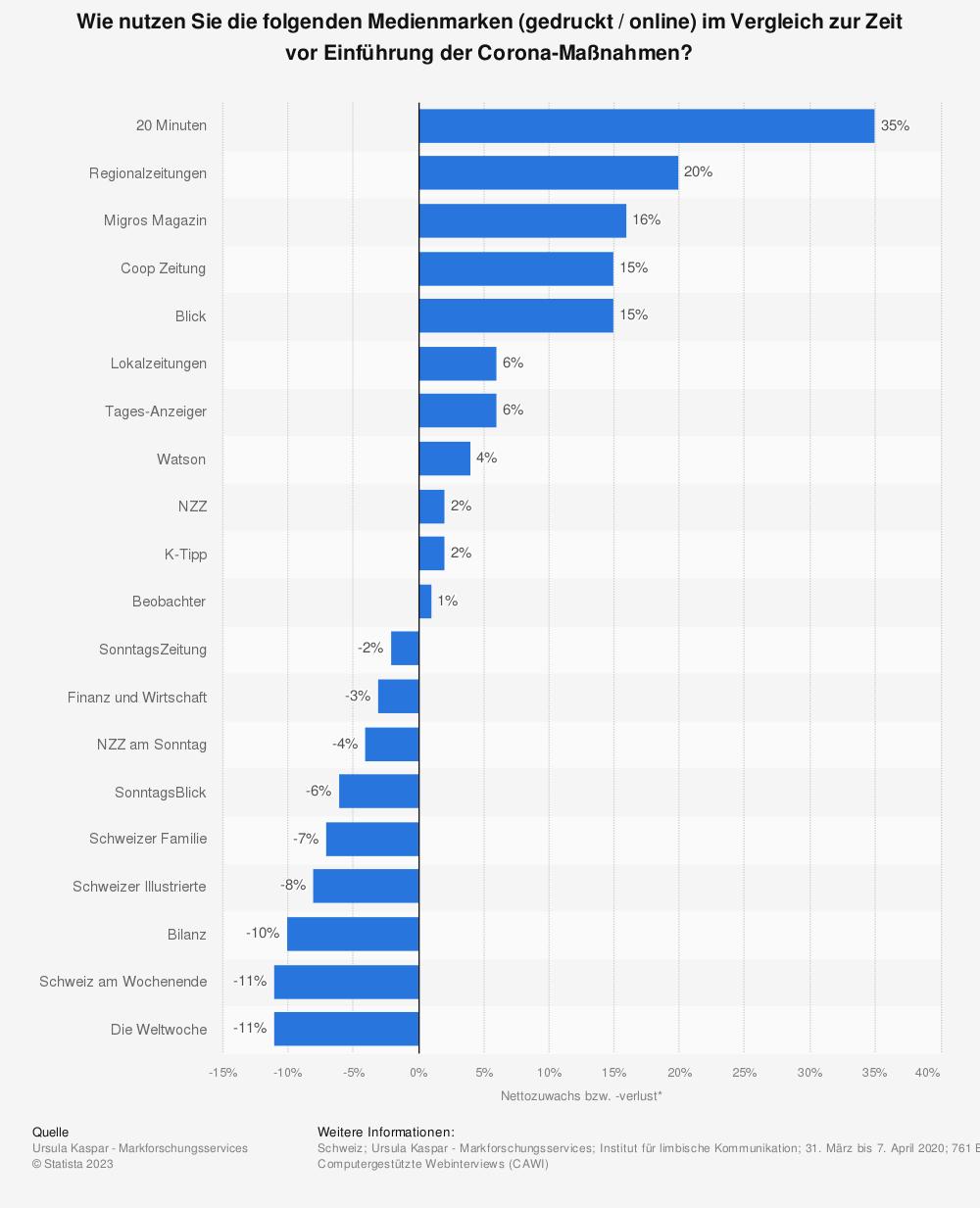 Statistik: Wie nutzen Sie die folgenden Medienmarken (gedruckt / online) im Vergleich zur Zeit vor Einführung der Corona-Maßnahmen? | Statista