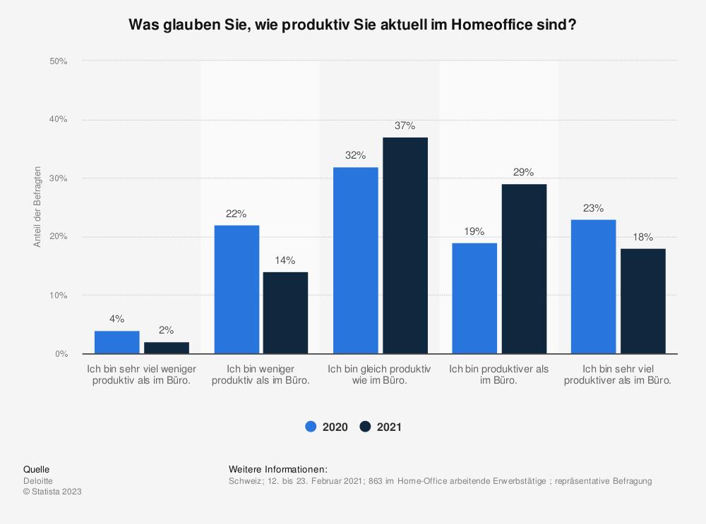 Statistik: Was glauben Sie, wie produktiv Sie aktuell im Homeoffice sind? | Statista