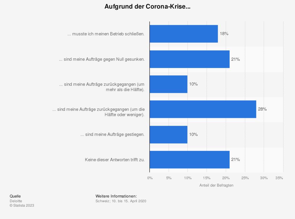 Statistik: Aufgrund der Corona-Krise... | Statista