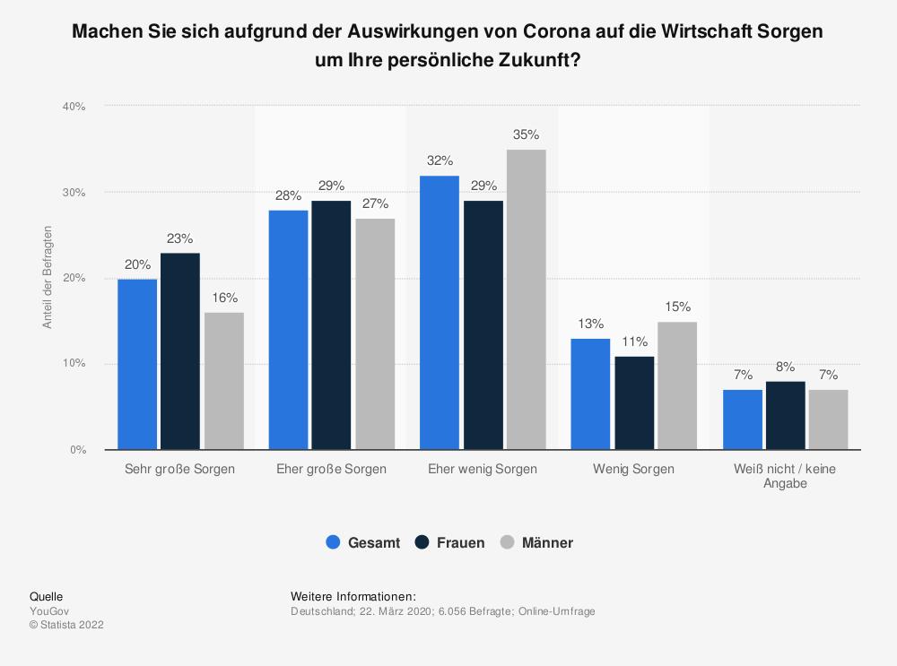 Statistik: Machen Sie sich aufgrund der Auswirkungen von Corona auf die Wirtschaft Sorgen um Ihre persönliche Zukunft? | Statista