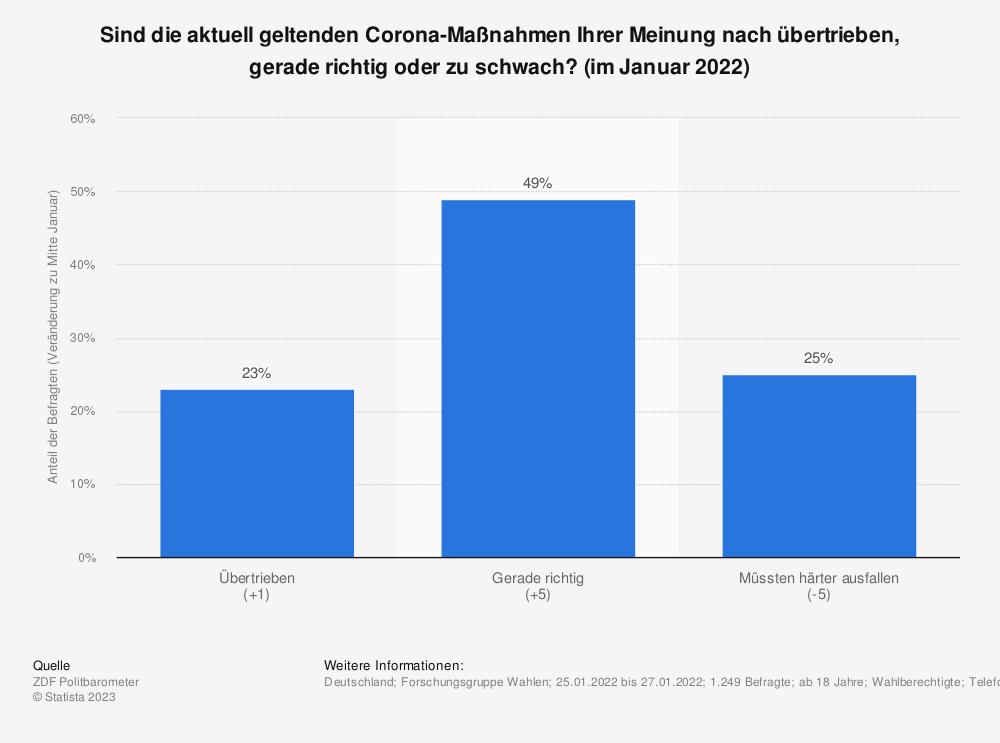 Statistik: Sind die aktuell geltenden Corona-Maßnahmen Ihrer Meinung nach übertrieben, gerade richtig oder zu schwach? (im Mai 2021) | Statista