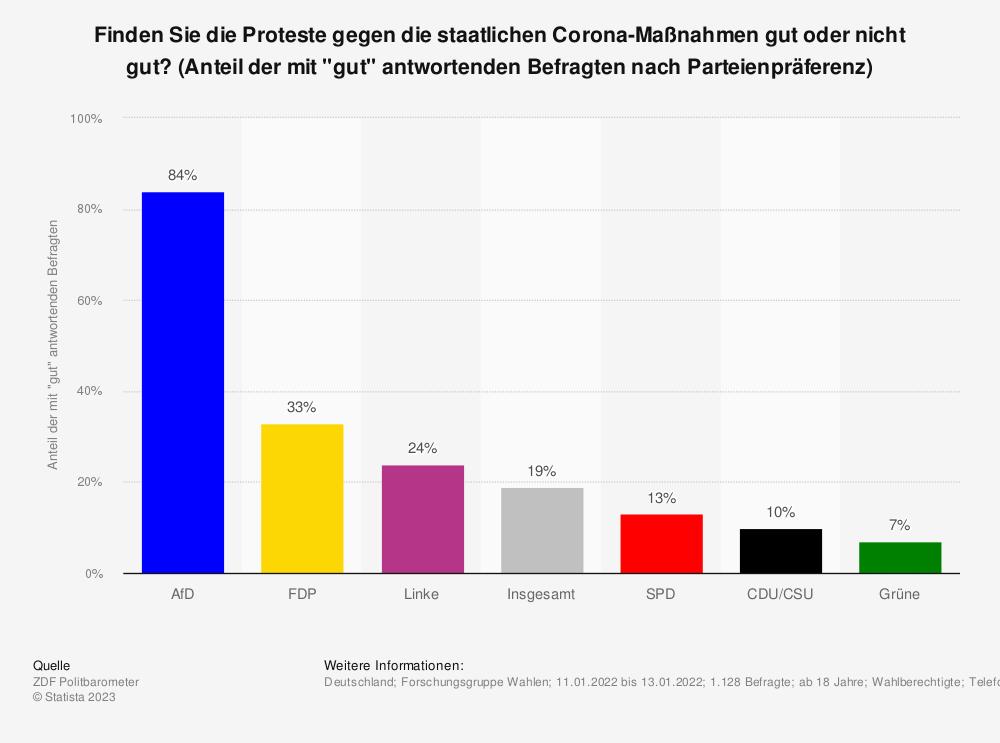 """Statistik: Finden Sie die Proteste gegen die staatlichen Corona-Maßnahmen gut oder nicht gut? (Anteil der mit """"gut"""" antwortenden Befragten nach Parteienpräferenz)   Statista"""