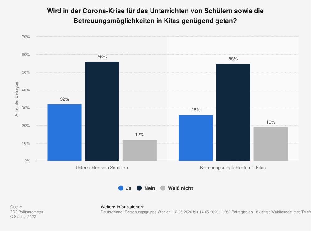 Statistik: Wird in der Corona-Krise für das Unterrichten von Schülern sowie die Betreuungsmöglichkeiten in Kitas genügend getan?  | Statista