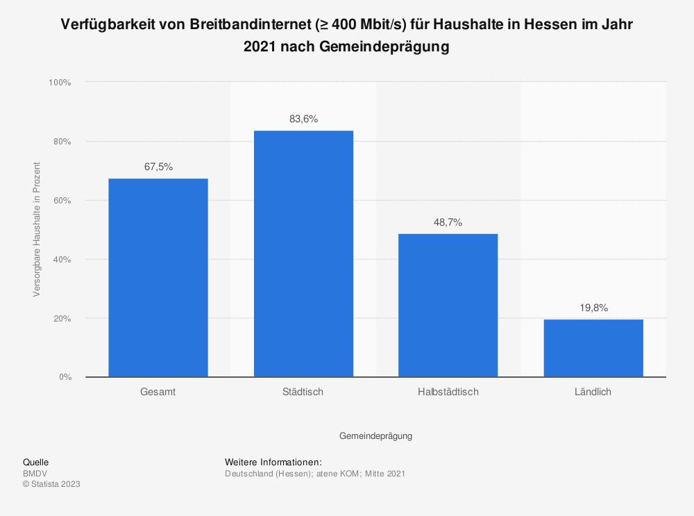 Statistik: Verfügbarkeit von Breitbandinternet (≥ 400Mbit/s) für Haushalte in Hessen im Jahr 2020 nach Gemeindeprägung | Statista
