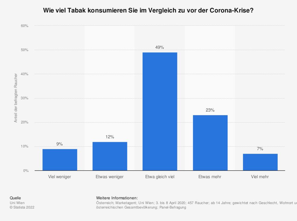 Statistik: Wie viel Tabak konsumieren Sie im Vergleich zu vor der Corona-Krise? | Statista
