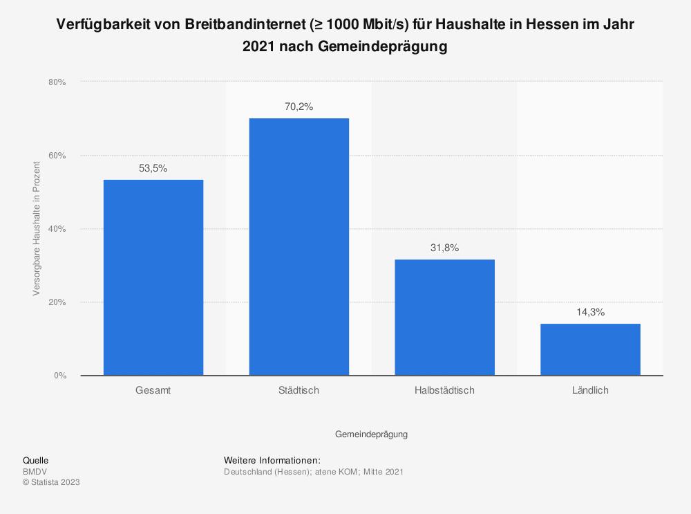 Statistik: Verfügbarkeit von Breitbandinternet (≥ 1000Mbit/s) für Haushalte in Hessen im Jahr 2020 nach Gemeindeprägung | Statista