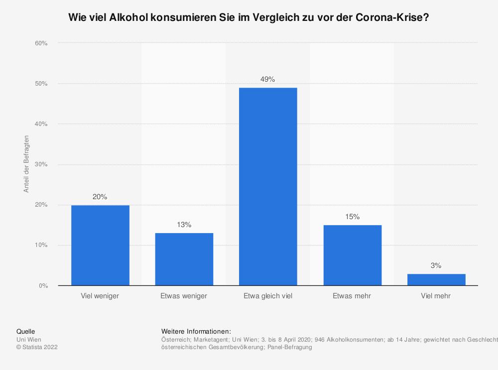 Statistik: Wie viel Alkohol konsumieren Sie im Vergleich zu vor der Corona-Krise? | Statista