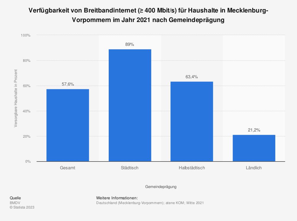 Statistik: Verfügbarkeit von Breitbandinternet (≥ 400 Mbit/s) für Haushalte in Mecklenburg-Vorpommern im Jahr 2020 nach Gemeindeprägung | Statista