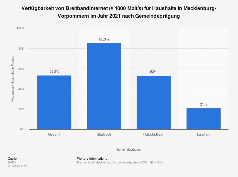 Statistik: Verfügbarkeit von Breitbandinternet (≥ 1000 Mbit/s) für Haushalte in Mecklenburg-Vorpommern im Jahr 2020 nach Gemeindeprägung | Statista