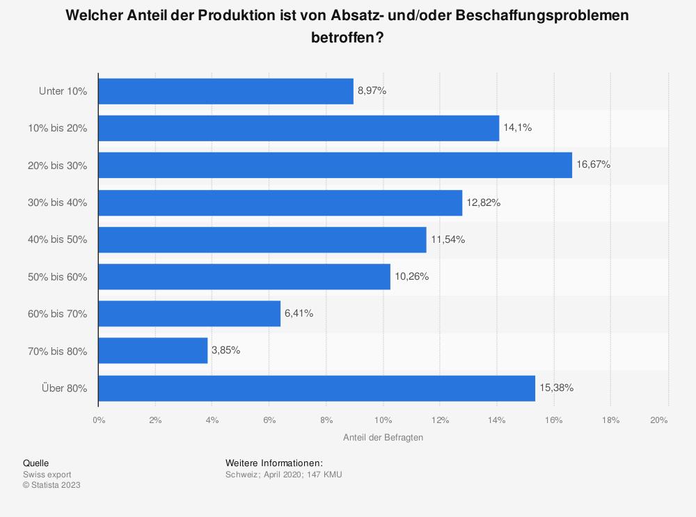 Statistik: Welcher Anteil der Produktion ist von Absatz- und/oder Beschaffungsproblemen betroffen? | Statista
