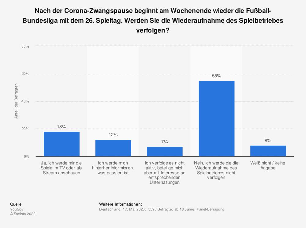 Statistik: Nach der Corona-Zwangspause beginnt am Wochenende wieder die Fußball-Bundesliga mit dem 26. Spieltag. Werden Sie die Wiederaufnahme des Spielbetriebes verfolgen?   Statista