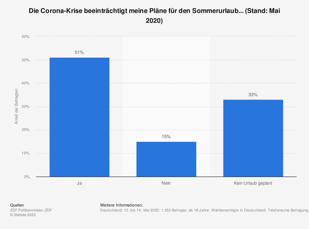 Statistik: Die Corona-Krise beeinträchtigt meine Pläne für den Sommerurlaub...  (Stand: Mai 2020) | Statista