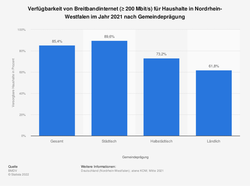 Statistik: Verfügbarkeit von Breitbandinternet (≥ 200 Mbit/s) für Haushalte in Nordrhein-Westfalen im Jahr 2020 nach Gemeindeprägung   Statista
