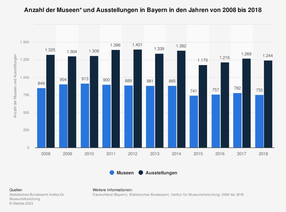 Statistik: Anzahl der Museen* und Ausstellungen in Bayern in den Jahren von 2008 bis 2018 | Statista