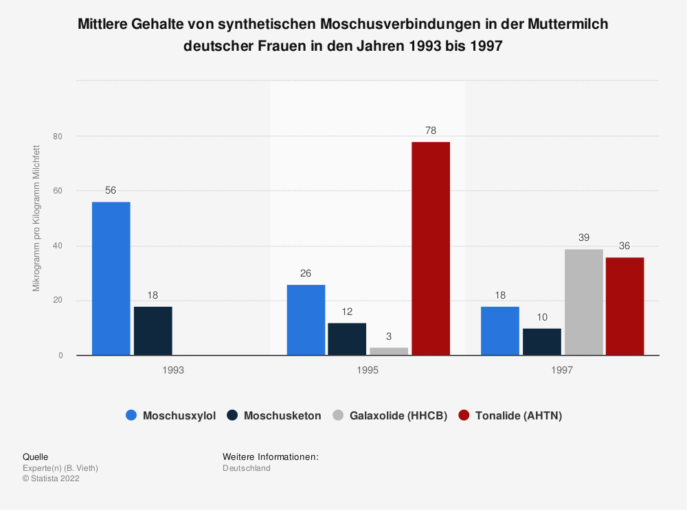 Statistik: Mittlere Gehalte von synthetischen Moschusverbindungen in der Muttermilch deutscher Frauen in den Jahren 1993 bis 1997   Statista