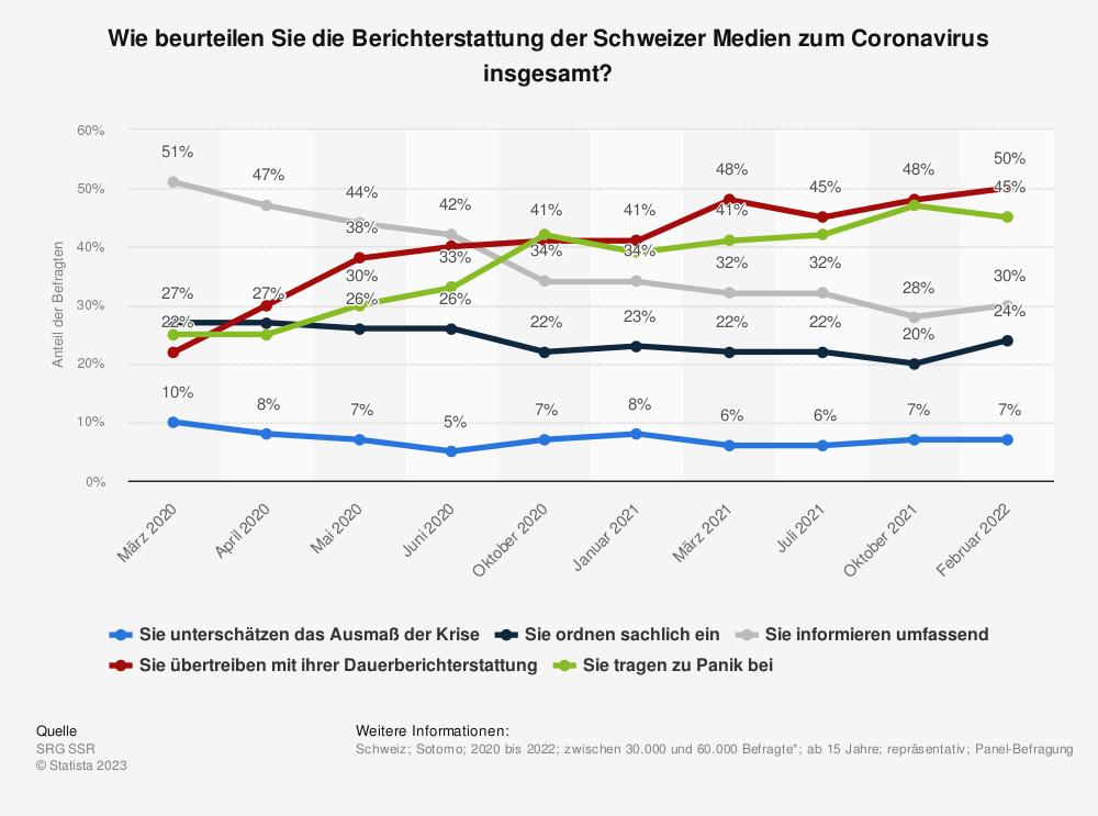 Statistik: Wie beurteilen Sie die Berichterstattung der Schweizer Medien zum Coronavirus insgesamt? | Statista