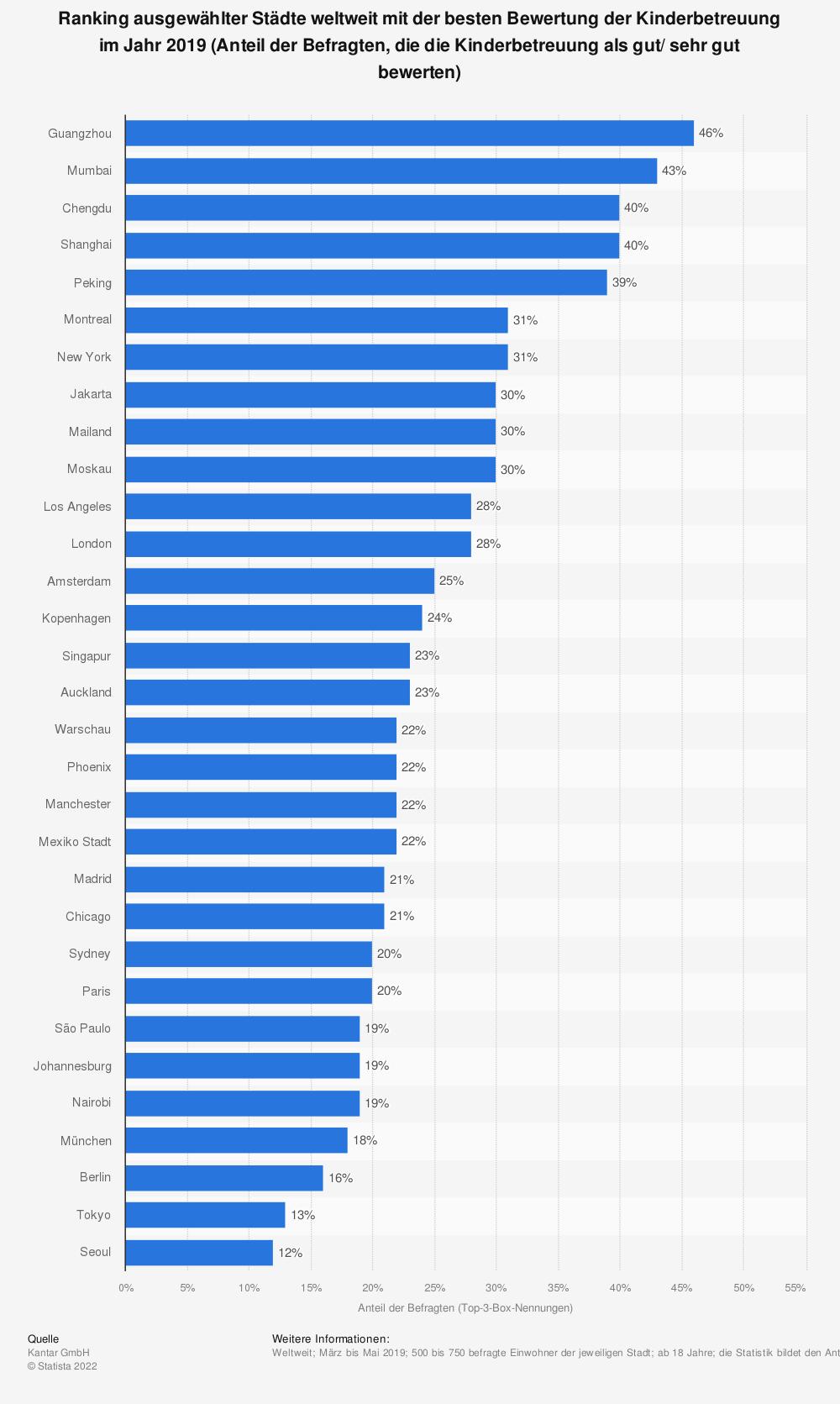 Statistik: Ranking ausgewählter Städte weltweit mit der besten Bewertung der Kinderbetreuung im Jahr 2019 (Anteil der Befragten, die die Kinderbetreuung als gut/ sehr gut bewerten) | Statista