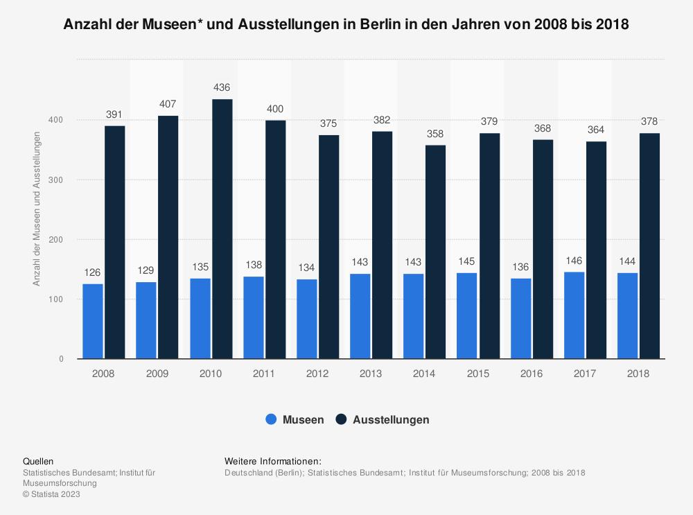 Statistik: Anzahl der Museen* und Ausstellungen in Berlin in den Jahren von 2008 bis 2018 | Statista