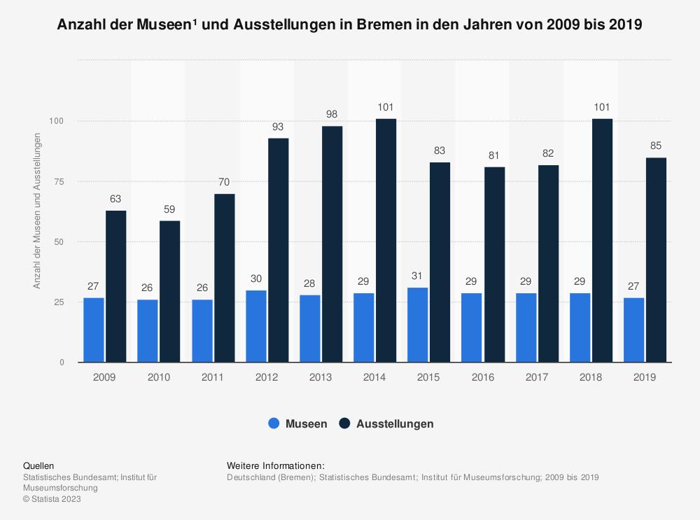 Statistik: Anzahl der Museen¹ und Ausstellungen in Bremen in den Jahren von 2009 bis 2019   Statista