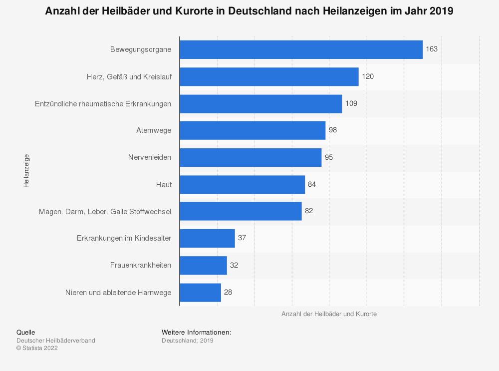 Statistik: Anzahl der Heilbäder und Kurorte in Deutschland nach Heilanzeigen im Jahr 2019  | Statista