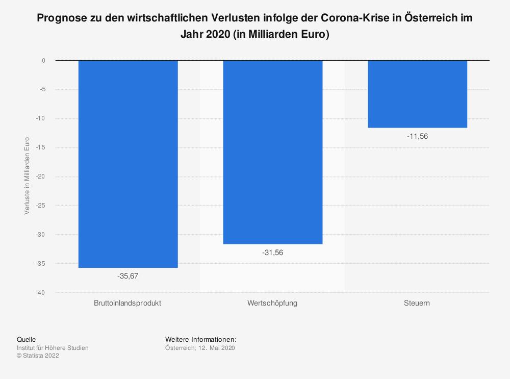 Statistik: Prognose zu den wirtschaftlichen Verlusten infolge der Corona-Krise in Österreich im Jahr 2020 (in Milliarden Euro) | Statista