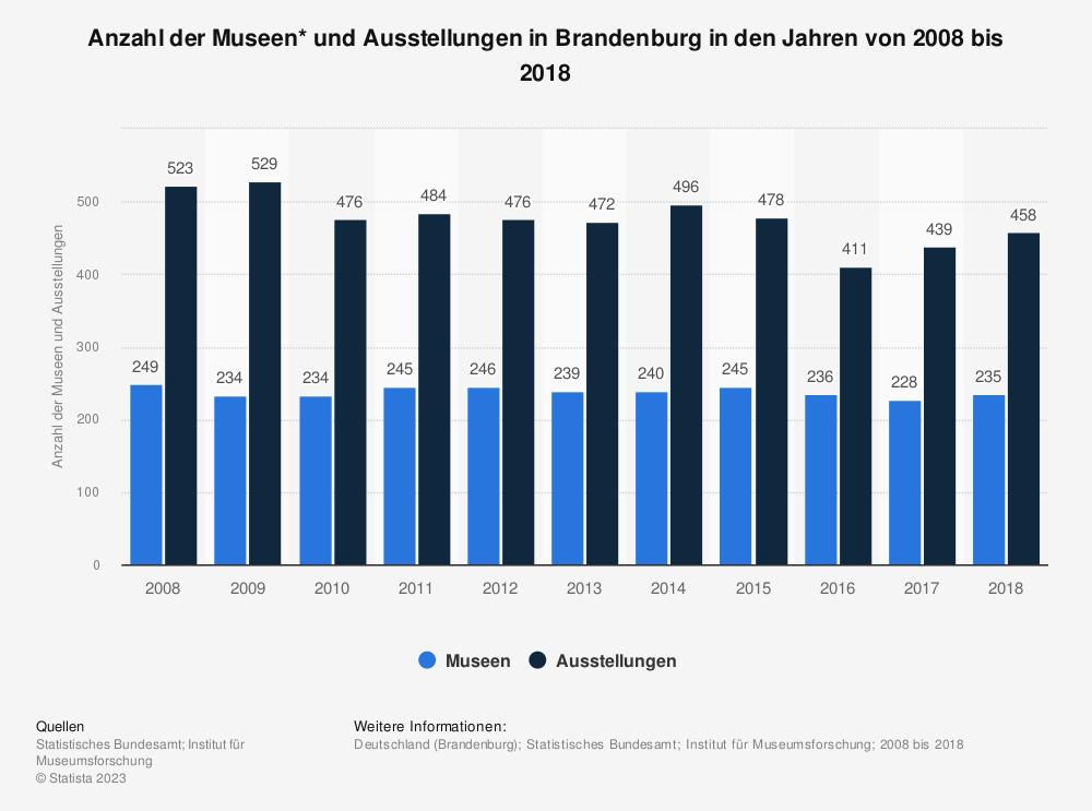 Statistik: Anzahl der Museen* und Ausstellungen in Brandenburg in den Jahren von 2008 bis 2018 | Statista
