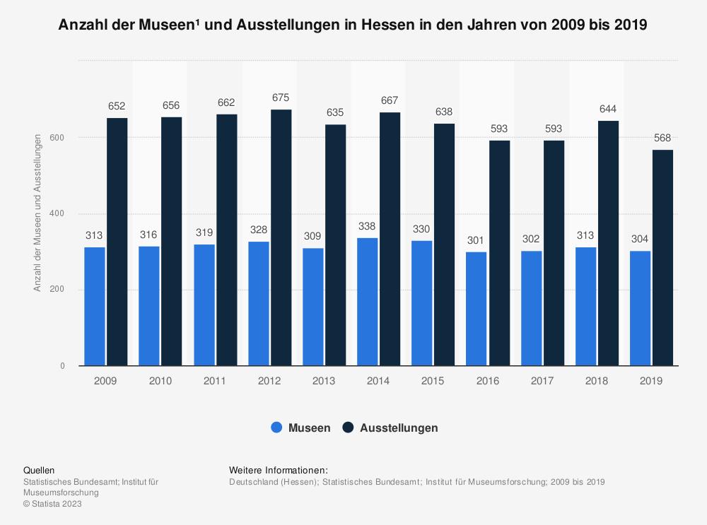 Statistik: Anzahl der Museen* und Ausstellungen in Hessen in den Jahren von 2008 bis 2018 | Statista