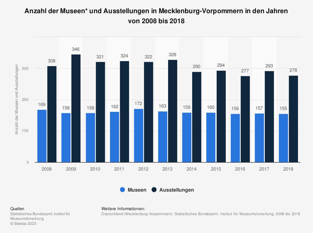 Statistik: Anzahl der Museen* und Ausstellungen in Mecklenburg-Vorpommern in den Jahren von 2008 bis 2018 | Statista