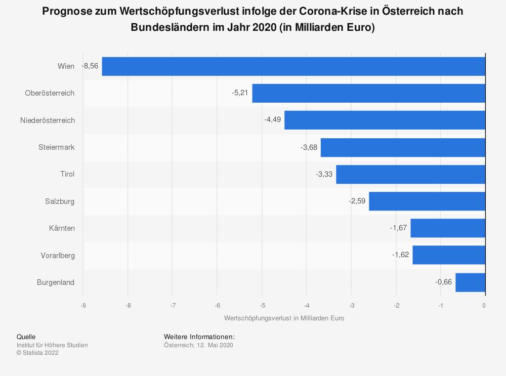 Statistik: Prognose zum Wertschöpfungsverlust infolge der Corona-Krise in Österreich nach Bundesländern im Jahr 2020 (in Milliarden Euro)   Statista