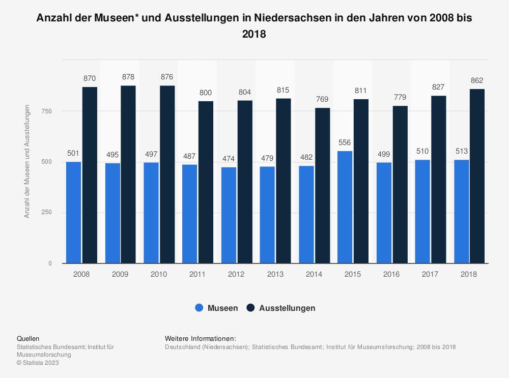 Statistik: Anzahl der Museen* und Ausstellungen in Niedersachsen in den Jahren von 2008 bis 2018   Statista