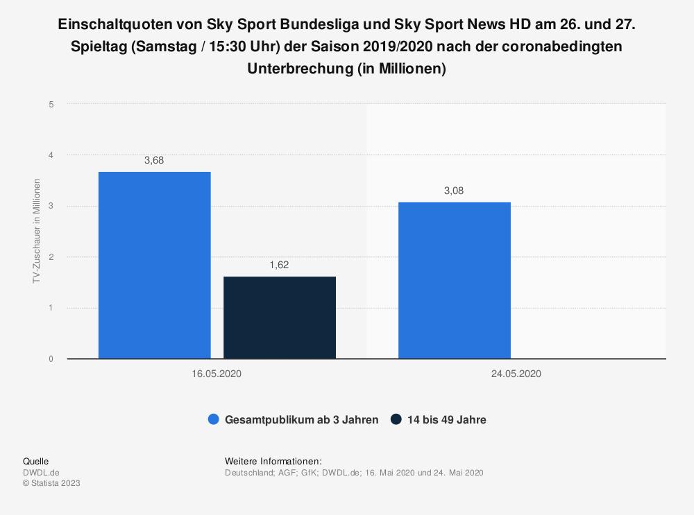 Statistik: Einschaltquoten von Sky Sport Bundesliga und Sky Sport News HD am 26. und 27. Spieltag (Samstag / 15:30 Uhr)  der Saison 2019/2020  nach der coronabedingten Unterbrechung (in Millionen) | Statista