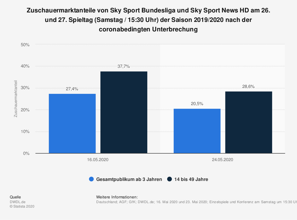 Statistik: Zuschauermarktanteile von Sky Sport Bundesliga und Sky Sport News HD am 26. und 27. Spieltag (Samstag / 15:30 Uhr) der Saison 2019/2020 nach der coronabedingten Unterbrechung | Statista