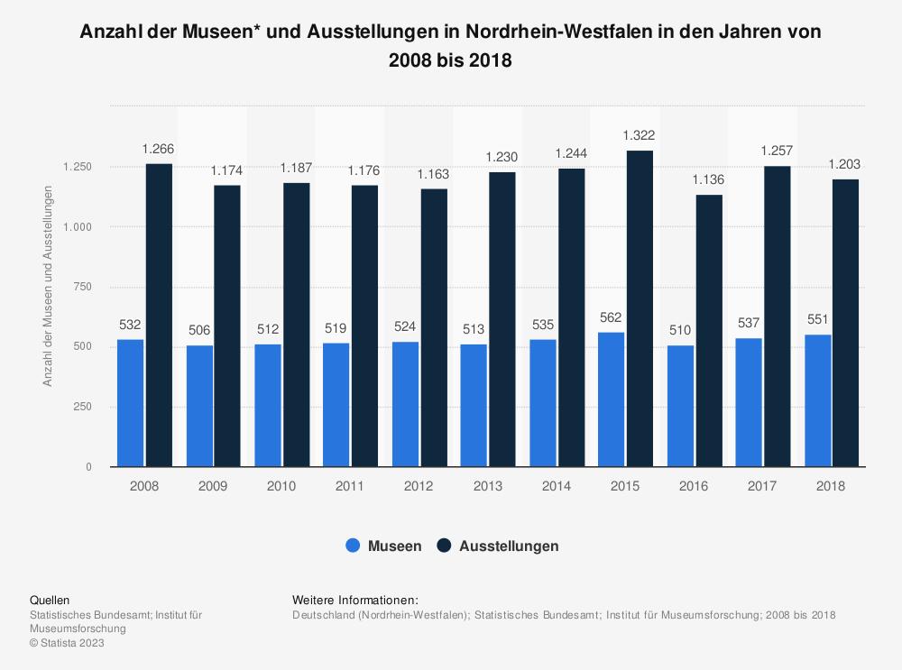 Statistik: Anzahl der Museen* und Ausstellungen in Nordrhein-Westfalen in den Jahren von 2008 bis 2018 | Statista