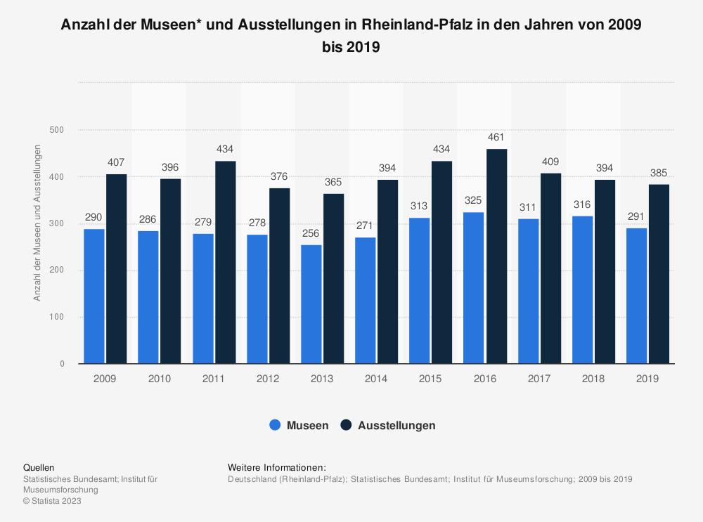 Statistik: Anzahl der Museen* und Ausstellungen in Rheinland-Pfalz in den Jahren von 2008 bis 2018 | Statista