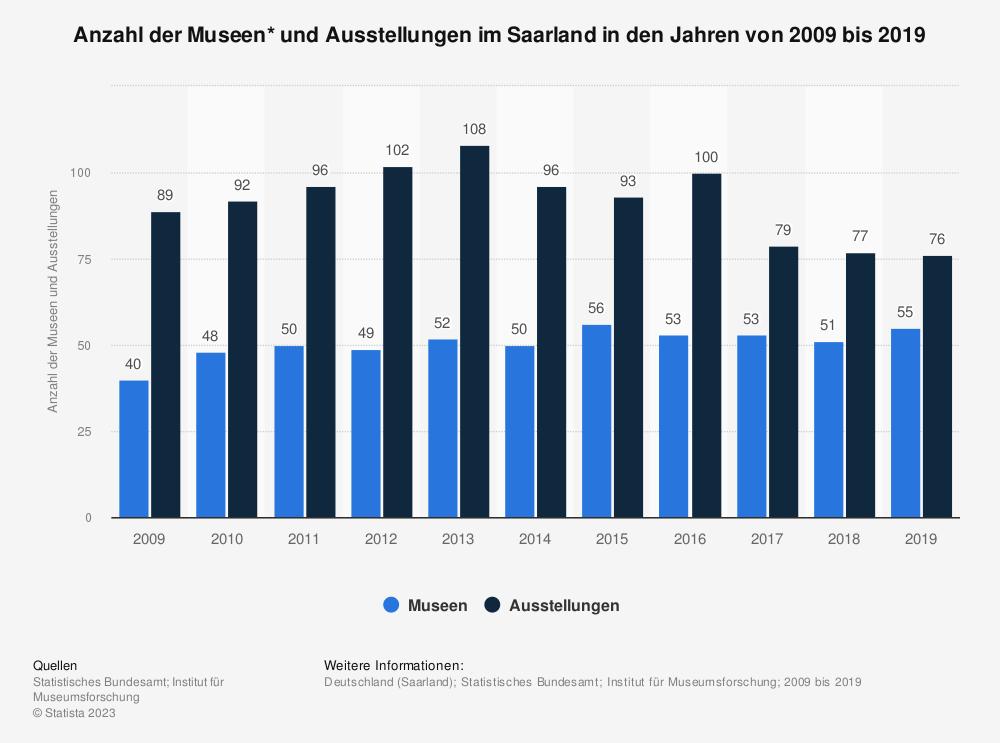 Statistik: Anzahl der Museen* und Ausstellungen im Saarland in den Jahren von 2008 bis 2018 | Statista