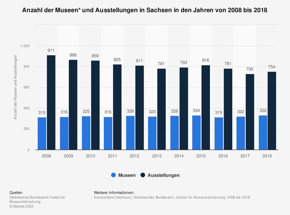 Statistik: Anzahl der Museen* und Ausstellungen in Sachsen in den Jahren von 2008 bis 2018 | Statista