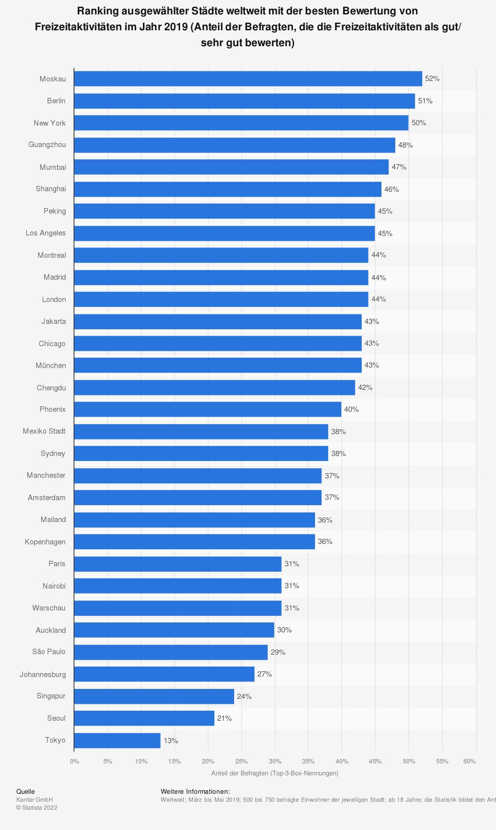 Statistik: Ranking ausgewählter Städte weltweit mit der besten Bewertung von Freizeitaktivitäten im Jahr 2019 (Anteil der Befragten, die die Freizeitaktivitäten als gut/ sehr gut bewerten) | Statista