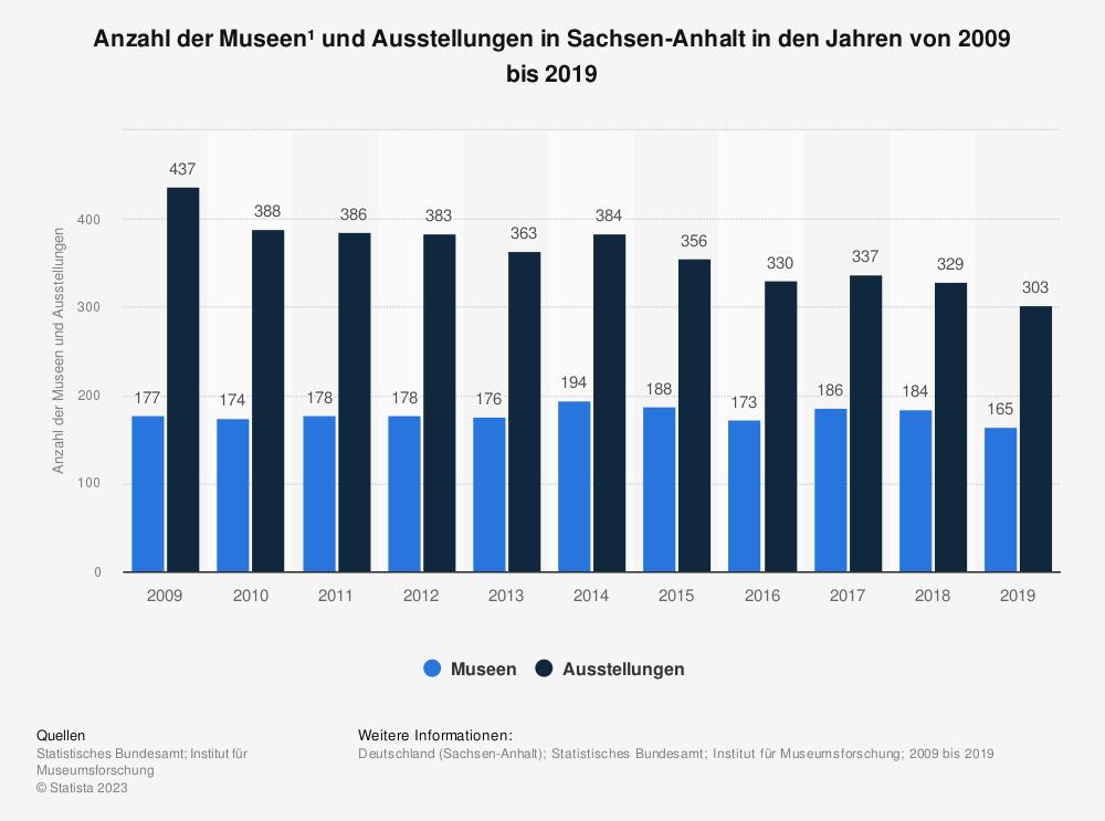 Statistik: Anzahl der Museen¹ und Ausstellungen in Sachsen-Anhalt in den Jahren von 2009 bis 2019   Statista