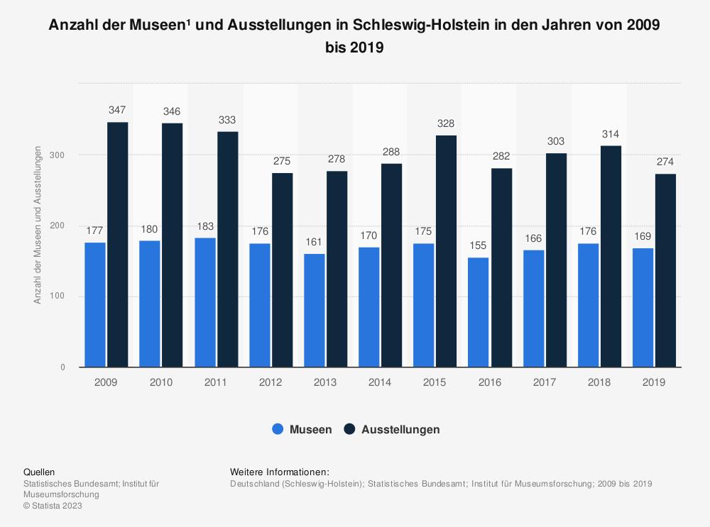 Statistik: Anzahl der Museen¹ und Ausstellungen in Schleswig-Holstein in den Jahren von 2009 bis 2019 | Statista