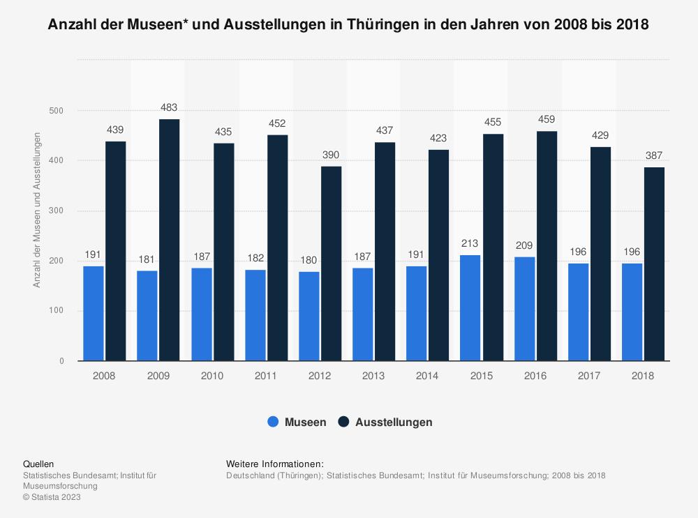 Statistik: Anzahl der Museen* und Ausstellungen in Thüringen in den Jahren von 2008 bis 2018 | Statista