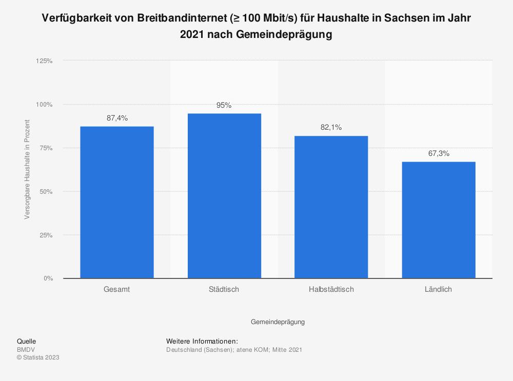 Statistik: Verfügbarkeit von Breitbandinternet (≥ 100Mbit/s) für Haushalte in Sachsen im Jahr 2020 nach Gemeindeprägung | Statista