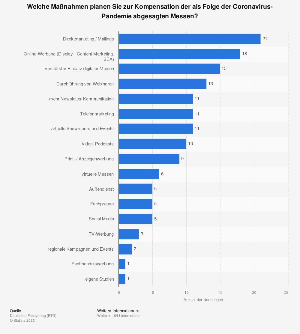 Statistik: Welche Maßnahmen planen Sie zur Kompensation der als Folge der Coronavirus-Pandemie abgesagten Messen? | Statista