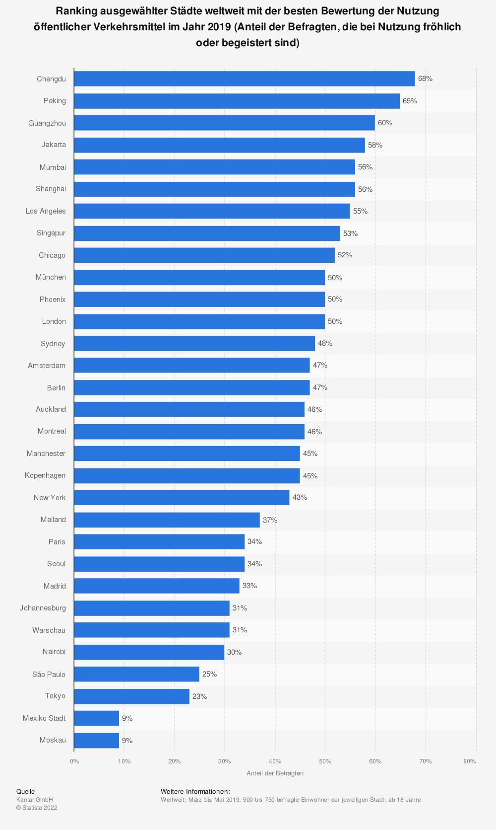 Statistik: Ranking ausgewählter Städte weltweit mit der besten Bewertung der Nutzung öffentlicher Verkehrsmittel im Jahr 2019 (Anteil der Befragten, die bei Nutzung fröhlich oder begeistert sind)   Statista