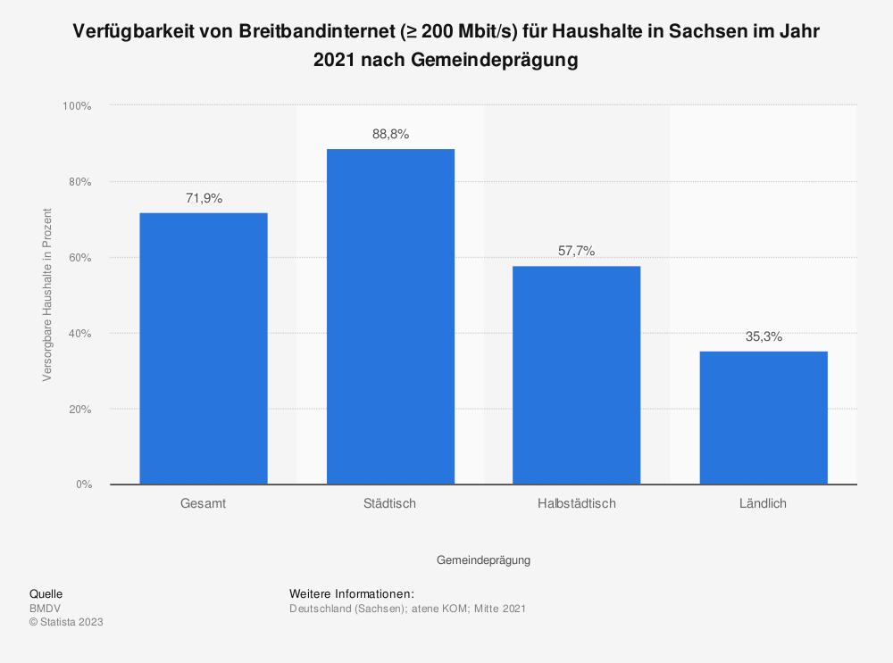 Statistik: Verfügbarkeit von Breitbandinternet (≥ 200Mbit/s) für Haushalte in Sachsen im Jahr 2020 nach Gemeindeprägung | Statista