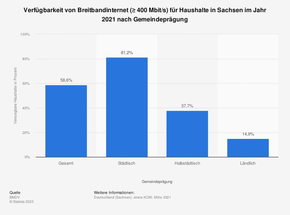 Statistik: Verfügbarkeit von Breitbandinternet (≥ 400 Mbit/s) für Haushalte in Sachsen im Jahr 2020 nach Gemeindeprägung | Statista