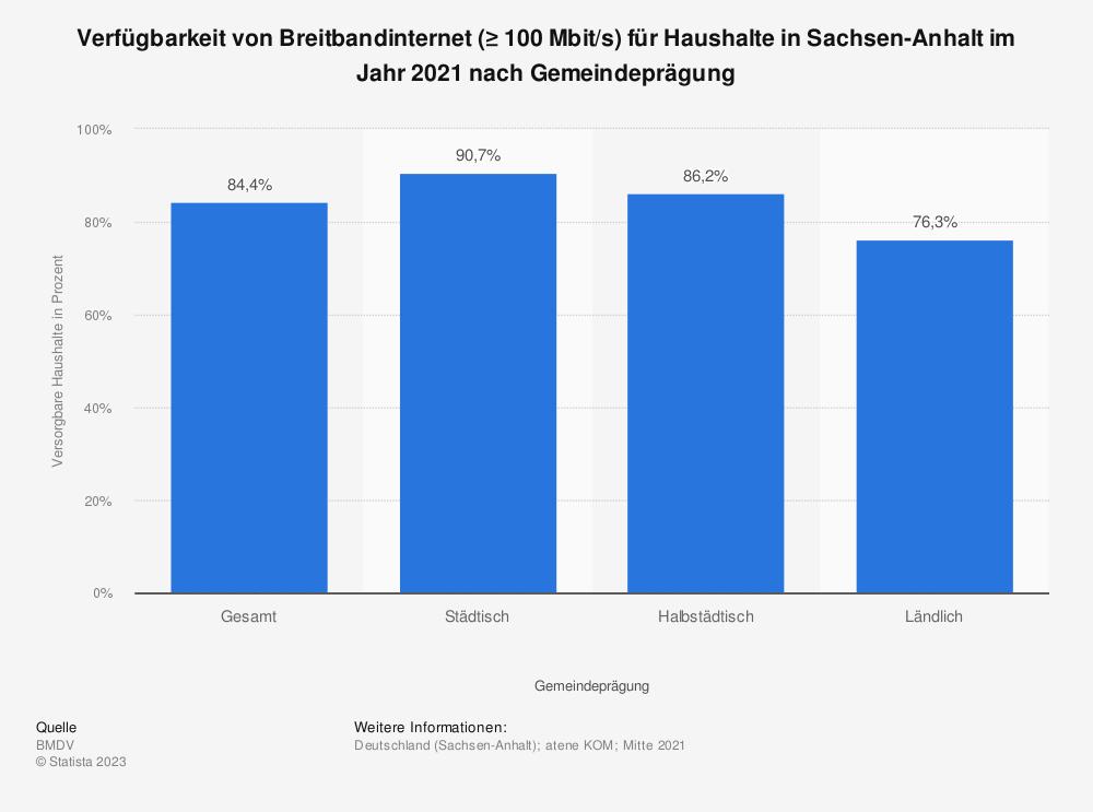 Statistik: Verfügbarkeit von Breitbandinternet (≥ 100Mbit/s) für Haushalte in Sachsen-Anhalt im Jahr 2020 nach Gemeindeprägung   Statista